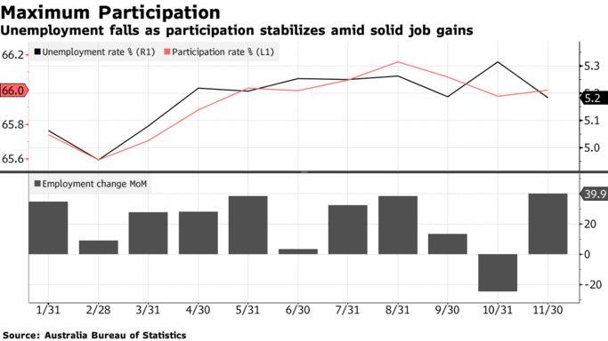 澳大利亚失业率下降 澳元亚市大涨