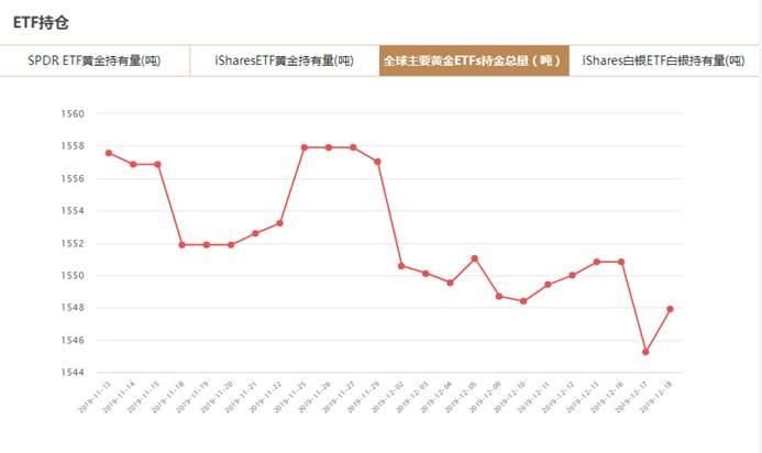 12月18日黄金ETFs持仓量增加2.636吨