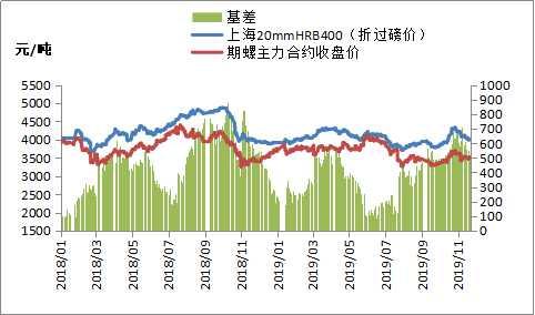 短期钢价或弱势震荡 跌势趋稳