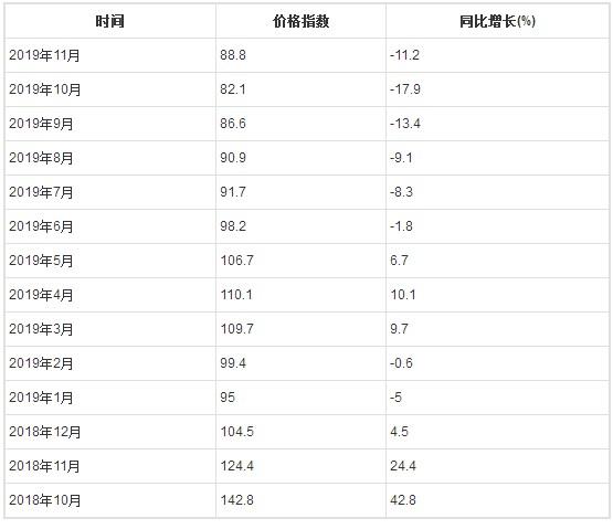 2019年1-11月石油和天然气开采业工业生产者出厂价格指数