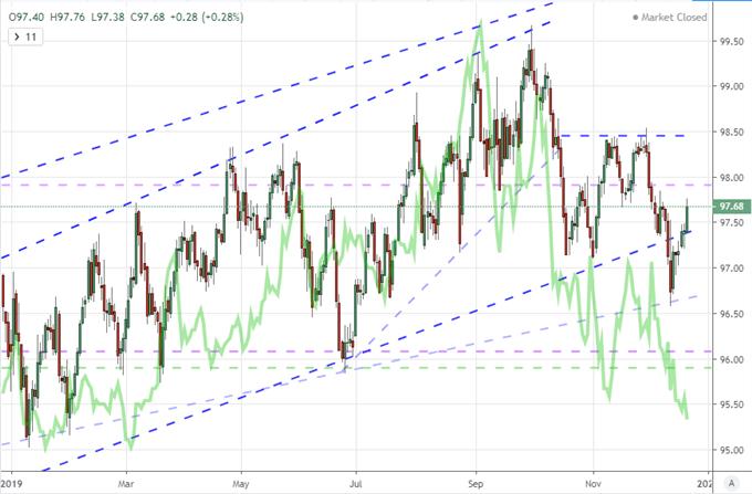 展望2020年的美元 欧元 日元 澳元的顶级风险事件