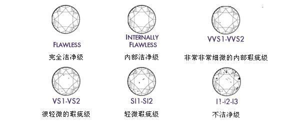 什么是fl级钻石?