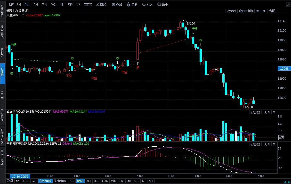1月2日期货软件走势图综述:橡胶期货主力系跌1.27%