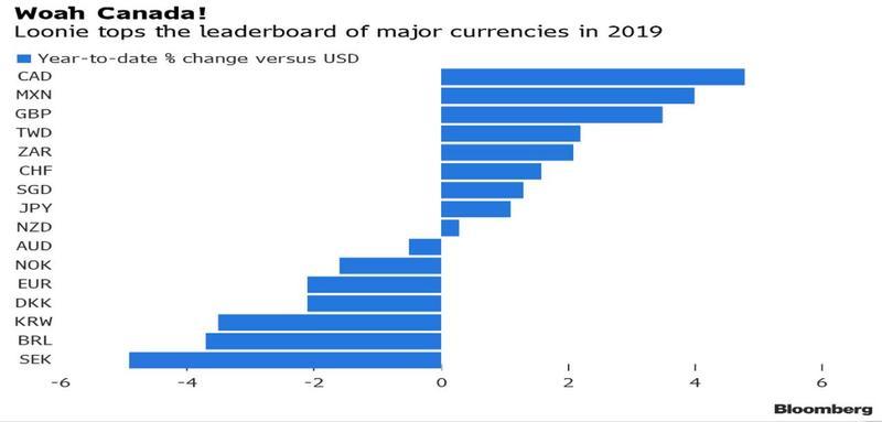 小心!去年最强G10货币加元今年恐难再一帆风顺?