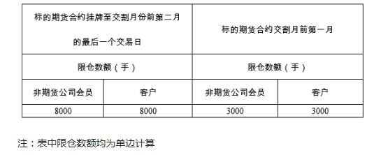 上期所:对某月份铜期权持仓限额进行调整