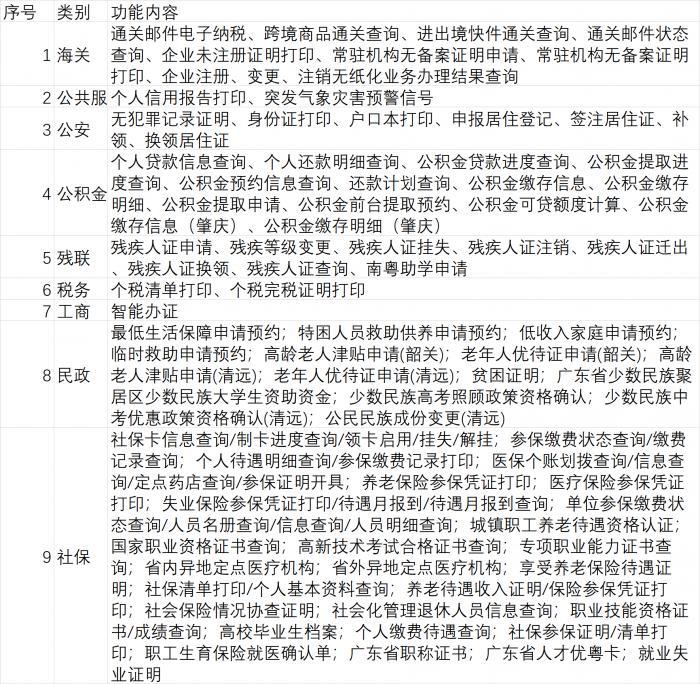 广东银行网点可办理113项政务服务业务