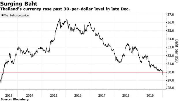 担忧货币继续升值 泰国央行强调 不要把泰铢视为避风港