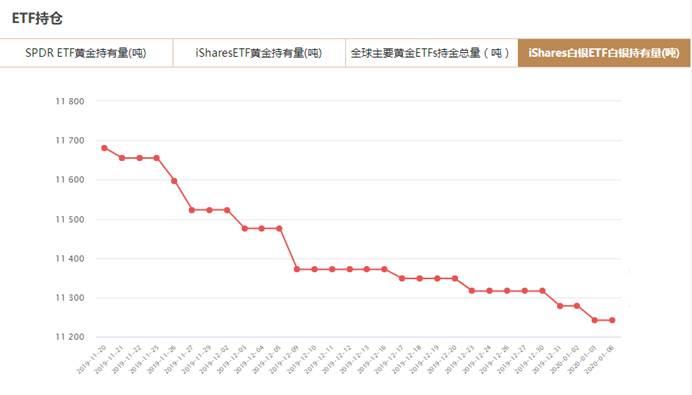 iShares白银ETF白银持有量查询(1月6日)