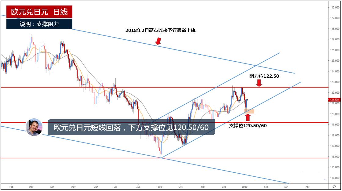 欧元兑日元短线回落 下方支撑位见120.50/60