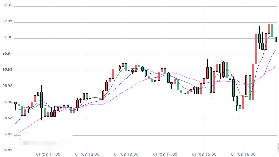 今晚还有两件大事来袭 欧元 澳元 加元走势分析