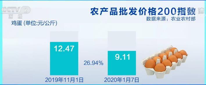 鸡蛋价格最高降三成 下降幅度达26.94%