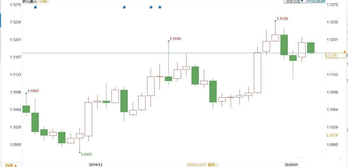 欧元区经济反弹有望 欧元兑美元或将站上1.15