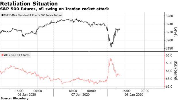 伊朗复仇行动后!四张图表一览全球金融市场大地震