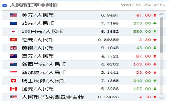 今日(1月9日)人民币汇率中间价下调47个基点 报6.9497!