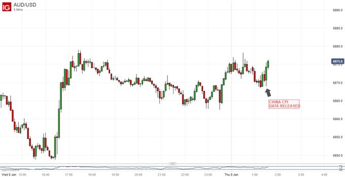 中国CPI数据出炉后澳元兑美元微涨 中东局势或是澳元走势的关键