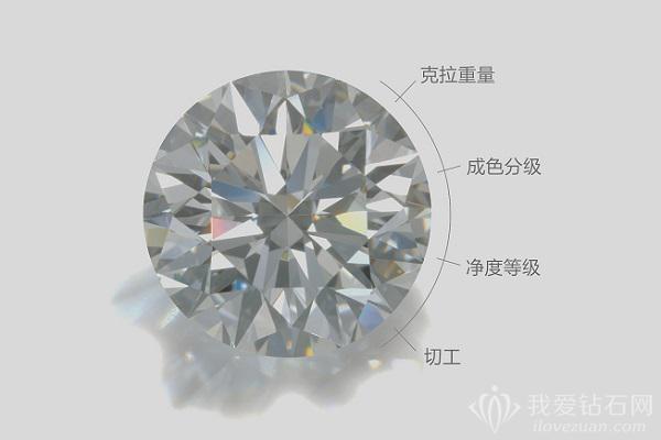 买钻石最应该注意什么参数