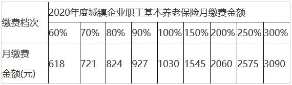 江西省2020年度个体工商户和灵活就业人员基本养老保险缴费基数通知