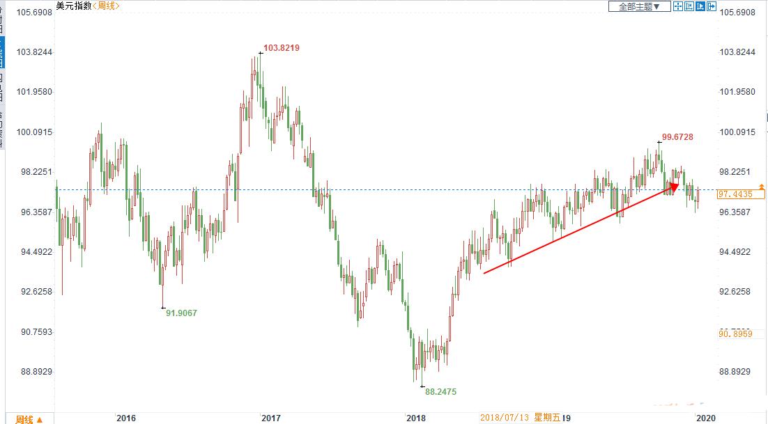美元至少还将走强半年?