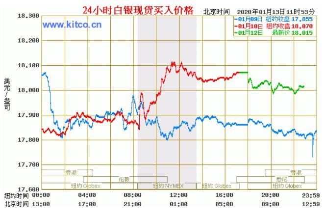 今日现货白银价格走势图分析(2020年1月13日)