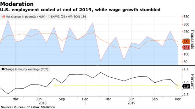 美国12月非农就业人数不及预期 薪资增速也意外下跌