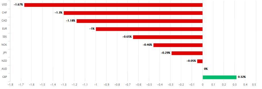 """经济学家大砍澳洲GDP预期 澳元也将被""""烧为灰烬""""?"""