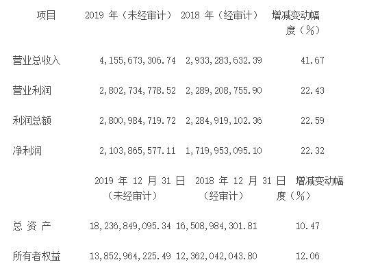 五矿资本股份有限公司于下属控股子公司五矿信托披露2019年度未经审计财务报表的提示性公告