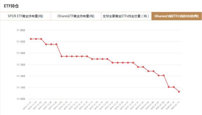 iShares白银ETF白银持有量减少39.21吨