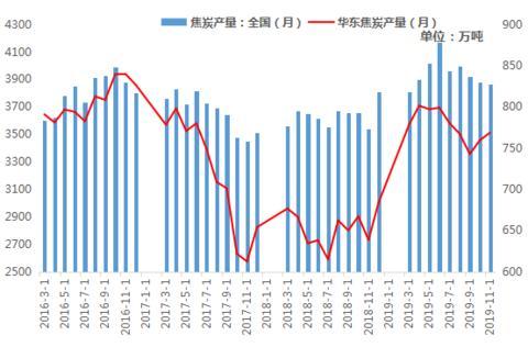 华东焦炭市场回顾与展望