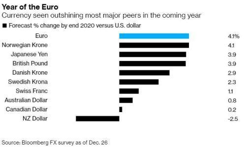说好的欧元年呢?欧元兑新兴市场货币跌至有史以来最低水平
