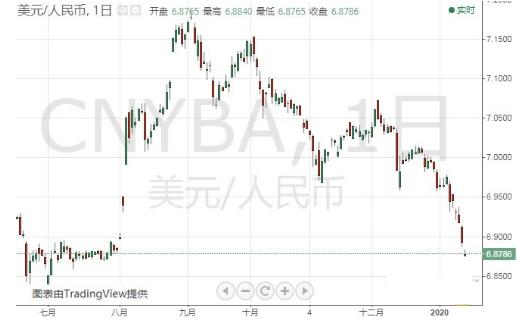 美将中国移出汇率操纵国名单引发行情!金价大跌逼近1535 在岸人民币大涨近150点 美/日突破110