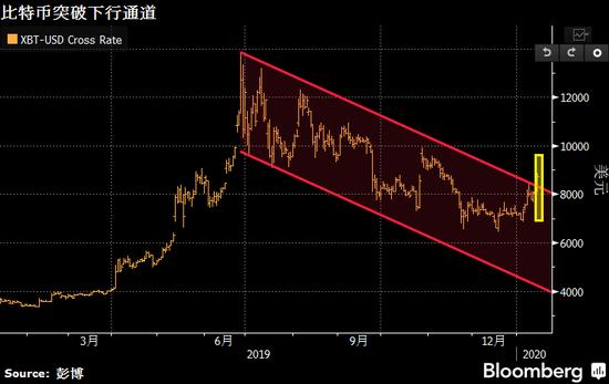 比特币也跟随这股避险风潮强势走高越涨越欢!