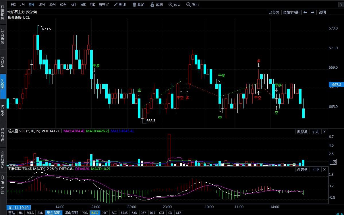1月15日期货软件走势图综述:铁矿石期货主力跌0.30%