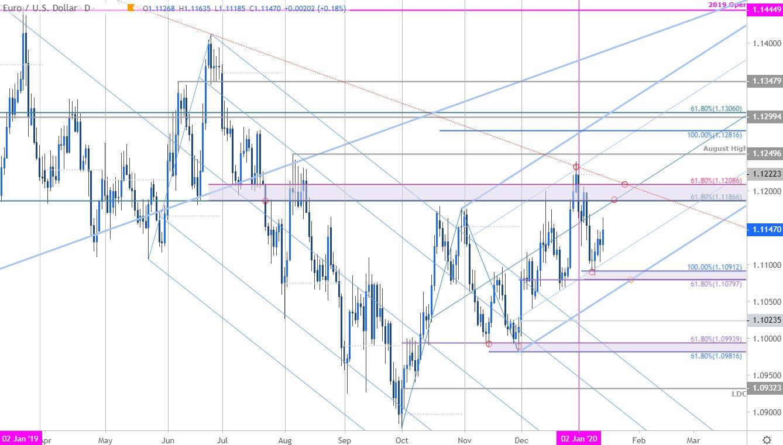 欧元走势分析:欧元/美元看涨前景不变 短期面临回落风险