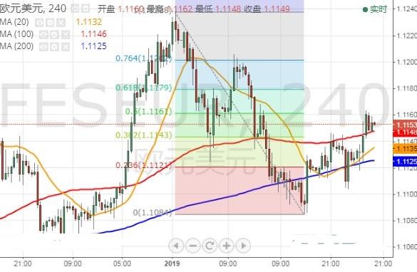 """""""恐怖数据""""引发市场行情 欧元 英镑 日元和澳元技术走势分析"""