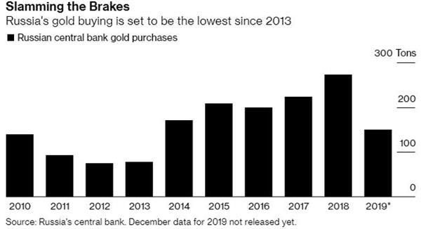 俄罗斯购金热潮有所下降 黄金失一臂助?