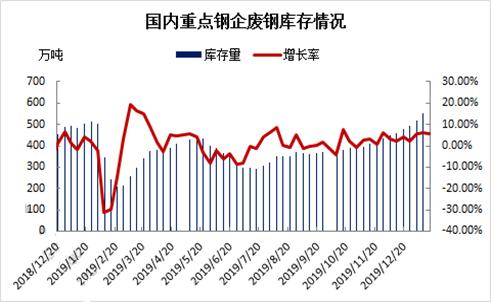 卓创资讯:钢材厂到消双降 库存继续攀升