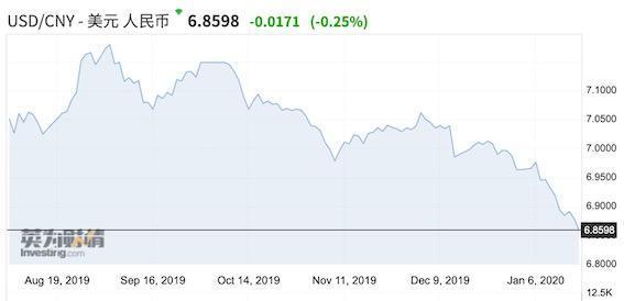人民币对美元半年大反弹4%!