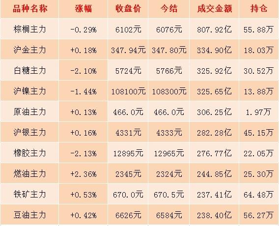 1月20日期市收评:国内商品期货多数上涨 鸡蛋盘中最高触及3603元