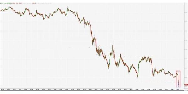 成品油库存大增 美油跳水跌近4%