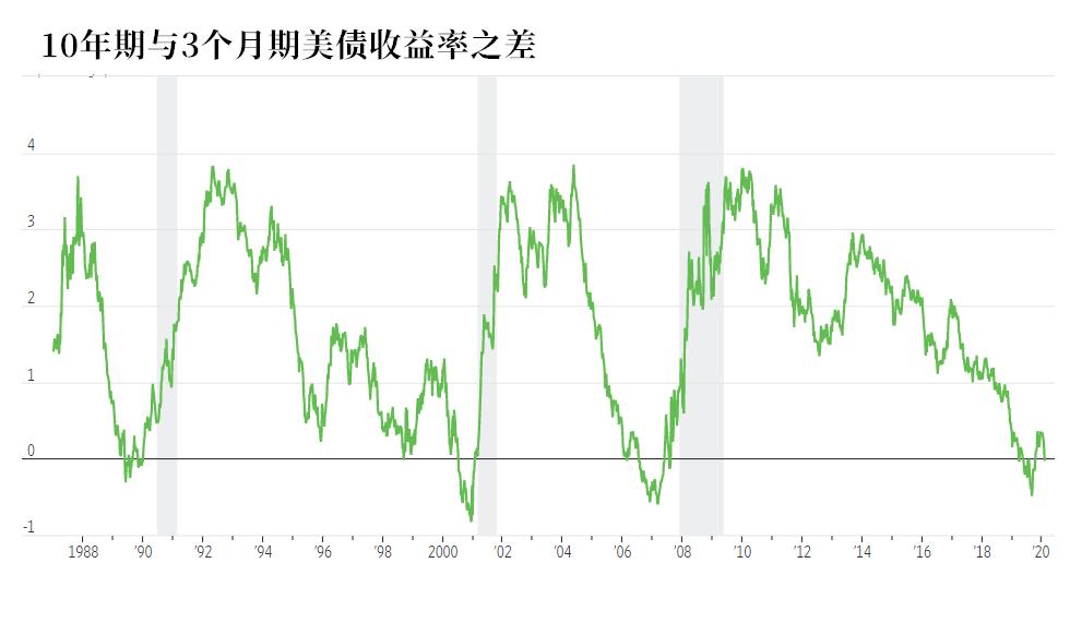 白担心一场!这一最受欢迎的衰退预测指标越来越没用了?