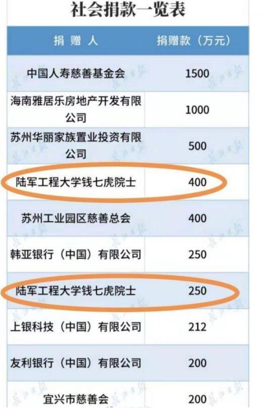 钱七虎院士向武汉捐款650万 这一善举让人感动不已