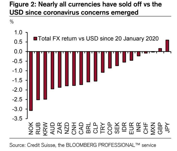 把握最新全球市场动向——华尔街图录(2月7日)