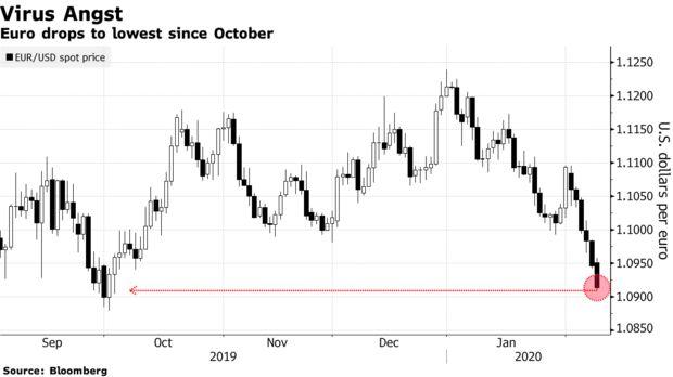 内忧外患下跌至四个月新低 欧元这回真崩了?