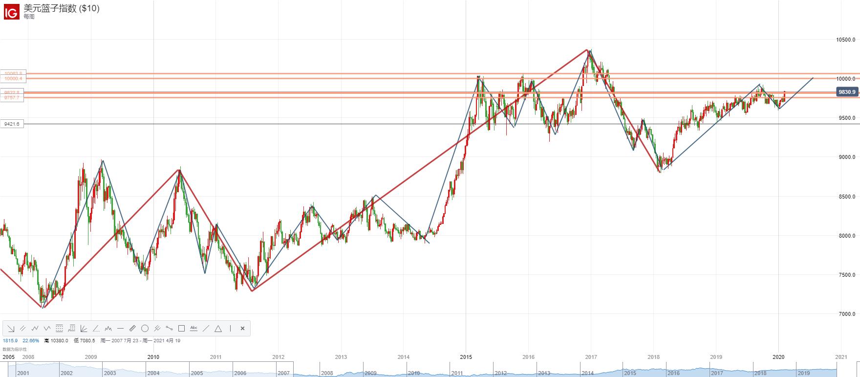 美元连涨5日后现盘整迹象 接下来美指将面临哪些考验?