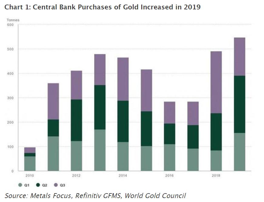 黄金目前明显被低估了!投资组合中占比明显不足