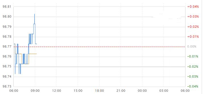 今日美元指数走势图分析及操作建议(2020年2月12日)