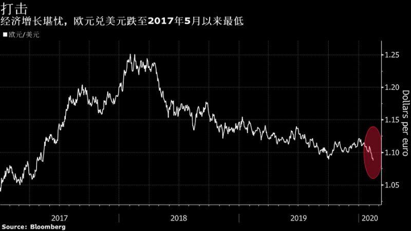 """欧元一度下跌0.4% 沉睡的空头""""巨兽""""彻底苏醒了……"""