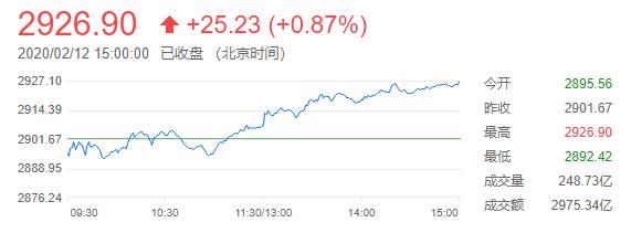 中国股市连涨第七日 新冠病毒疫情担忧有所缓解
