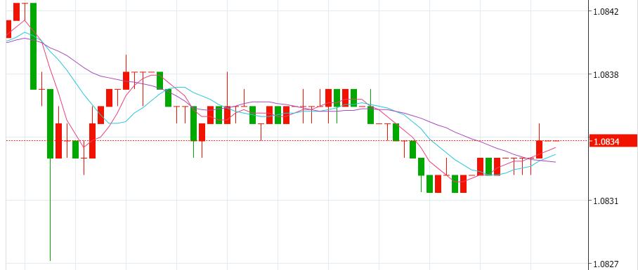 欧元跌至近三年低点! 欧元多头的苦日子这才刚开始