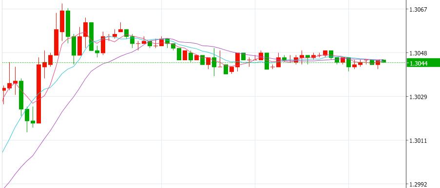 英镑连续四个交易日上涨,上涨势头或有增无减